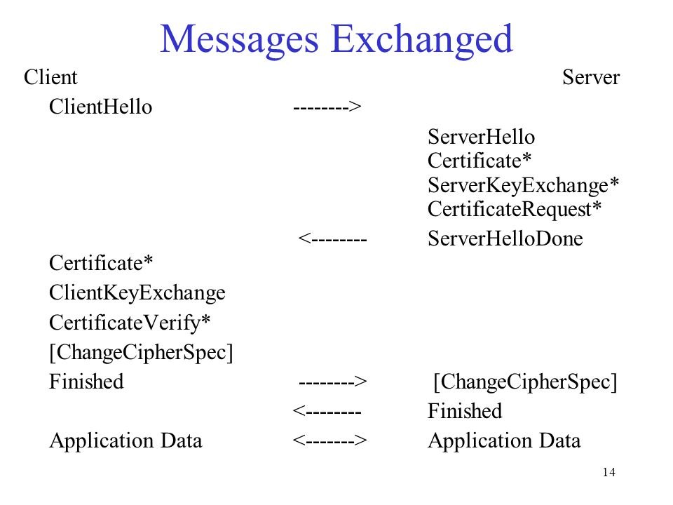 14 Messages Exchanged Client Server ClientHello --------> ServerHello Certificate* ServerKeyExchange* CertificateRequest* <-------- ServerHelloDone Certificate* ClientKeyExchange CertificateVerify* [ChangeCipherSpec] Finished --------> [ChangeCipherSpec] <-------- Finished Application Data