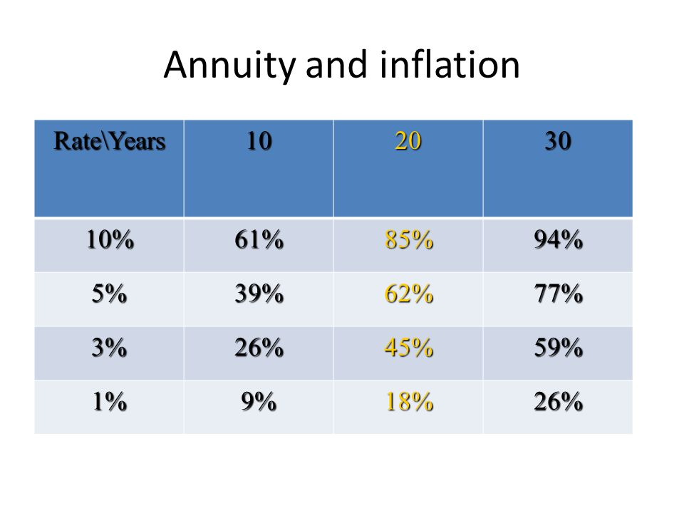Annuity and inflation Rate\Years102030 10%61%85%94% 5%39%62%77% 3%26%45%59% 1%9%18%26%