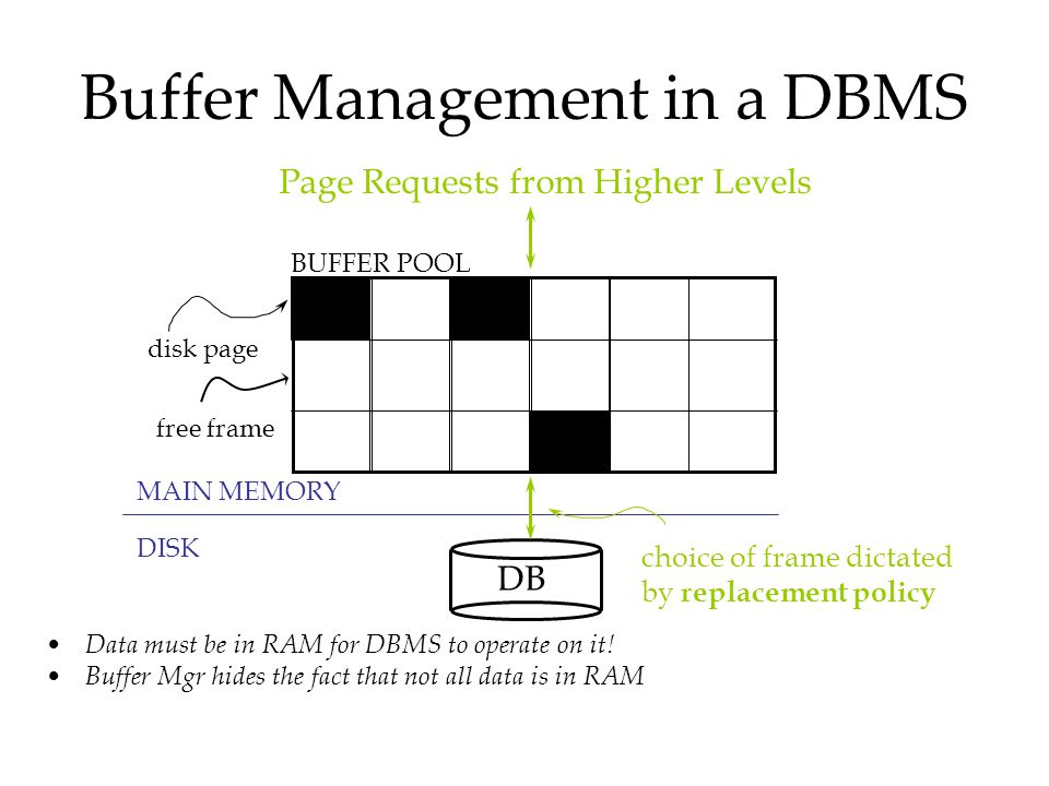 Buffer Management in a DBMS Data must be in RAM for DBMS to operate on it! Buffer Mgr hides the fact that not all data is in RAM DB MAIN MEMORY DISK d