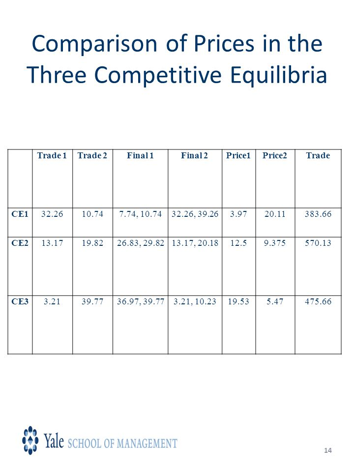 14 Comparison of Prices in the Three Competitive Equilibria Trade 1Trade 2Final 1Final 2Price1Price2Trade CE132.2610.747.74, 10.7432.26, 39.263.9720.11383.66 CE213.1719.8226.83, 29.8213.17, 20.1812.59.375570.13 CE33.2139.7736.97, 39.773.21, 10.2319.535.47475.66