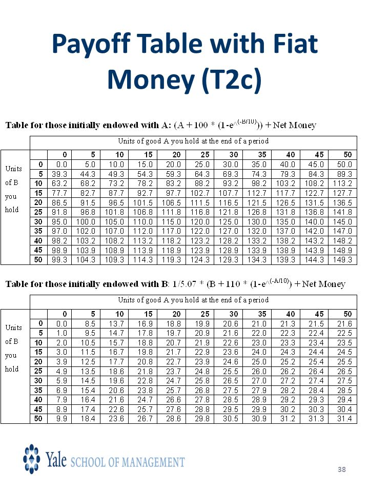 38 Payoff Table with Fiat Money (T2c)