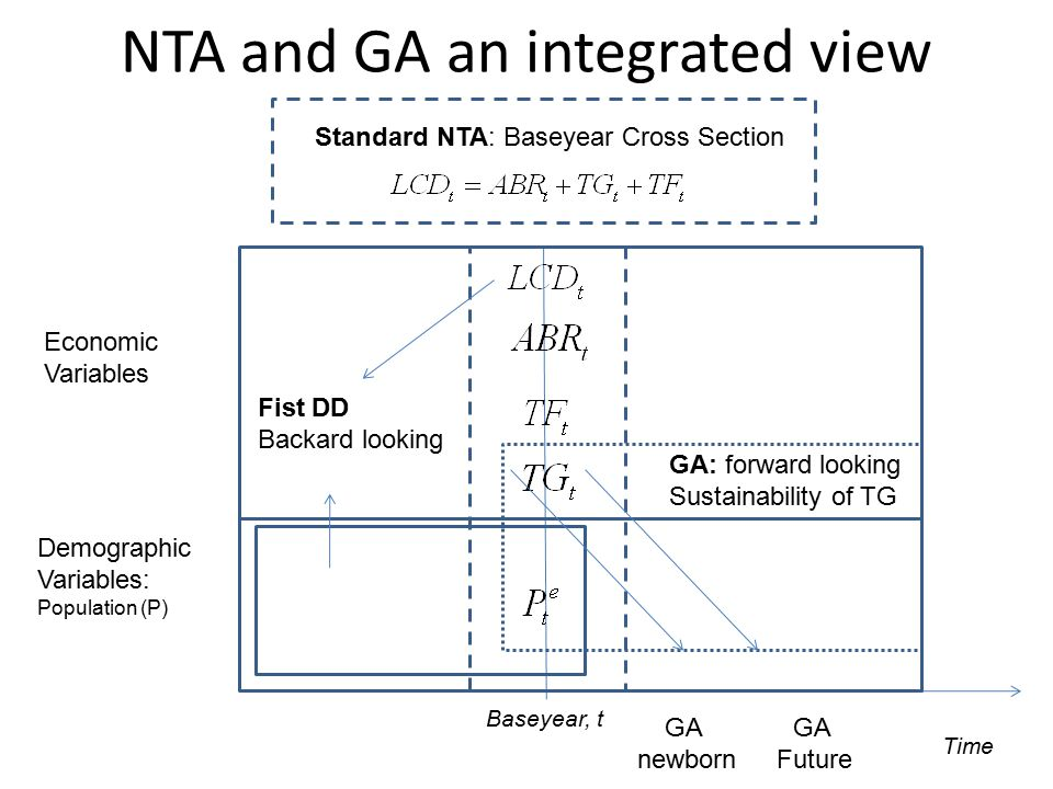NTA and GA an integrated view Baseyear, t Economic Variables Demographic Variables: Population (P) Standard NTA: Baseyear Cross Section GA: forward looking Sustainability of TG Fist DD Backard looking Time GA newborn GA Future