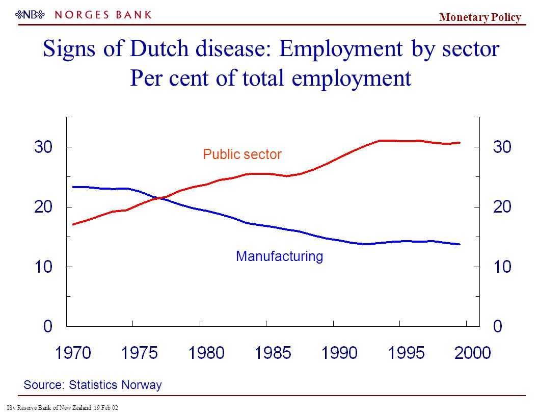 ISv Reserve Bank of New Zealand 19 Feb 02 Monetary Policy Public sector Manufacturing Source: Statistics Norway Signs of Dutch disease: Employment by sector Per cent of total employment