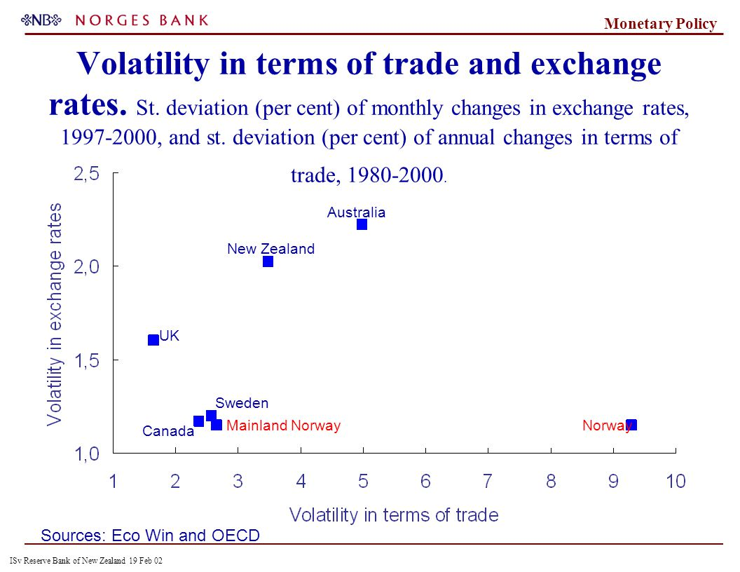 ISv Reserve Bank of New Zealand 19 Feb 02 Monetary Policy Volatility in terms of trade and exchange rates.