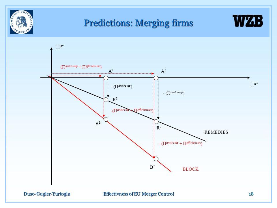 Duso-Gugler-YurtogluEffectivness of EU Merger Control18 Predictions: Merging firms  D*  A* A1A1 A2A2 - (  anticomp +  efficiencies ) - (  anticom