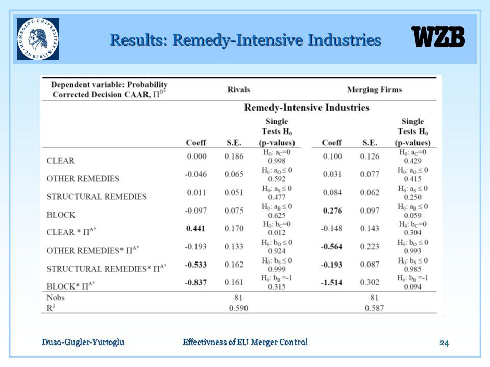 Duso-Gugler-YurtogluEffectivness of EU Merger Control24 Results: Remedy-Intensive Industries