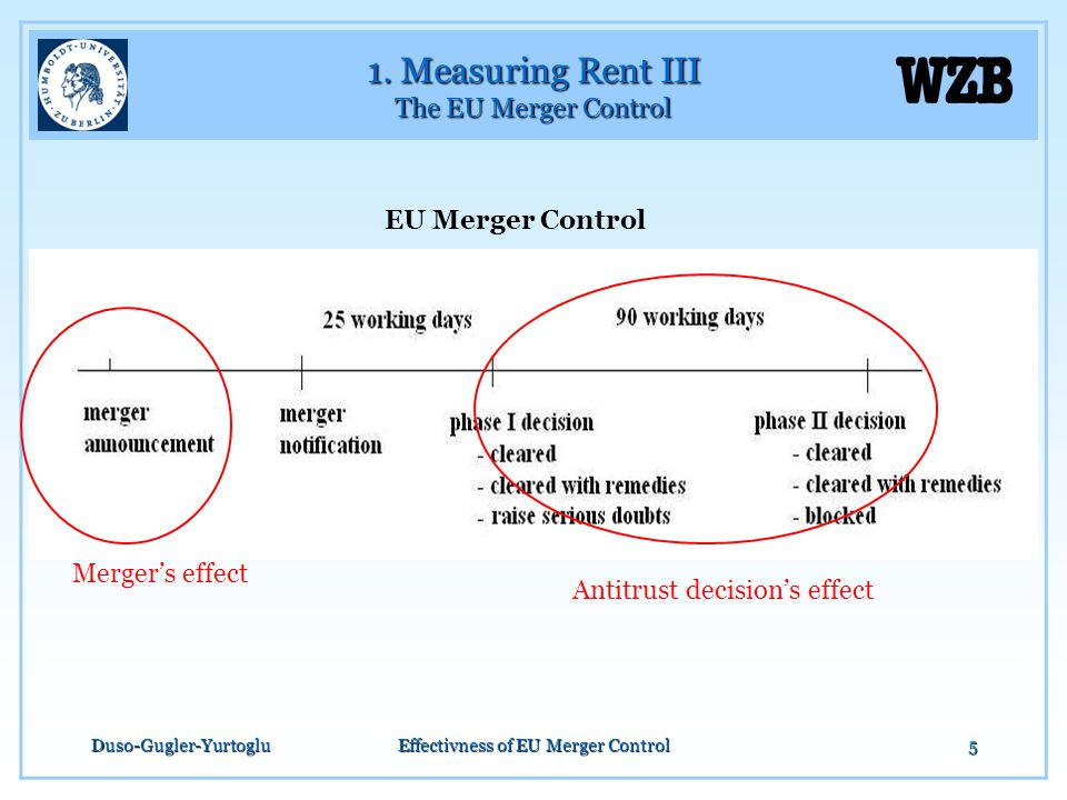 Duso-Gugler-YurtogluEffectivness of EU Merger Control5 1. Measuring Rent III The EU Merger Control EU Merger Control Merger's effect Antitrust decisio