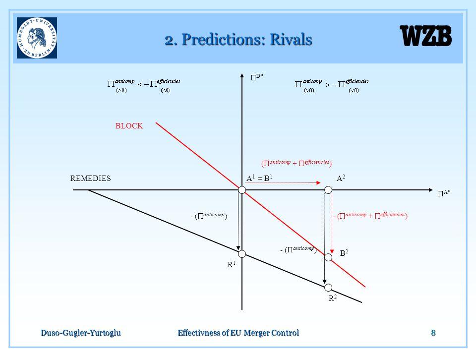 Duso-Gugler-YurtogluEffectivness of EU Merger Control8 2. Predictions: Rivals  D*  A* A1A1 A2A2 - (  anticomp +  efficiencies )- (  anticomp ) (