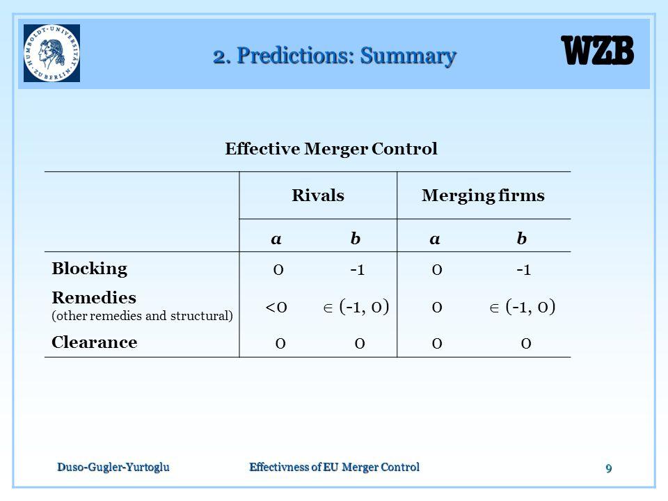 Duso-Gugler-YurtogluEffectivness of EU Merger Control9 2. Predictions: Summary Effective Merger Control RivalsMerging firms abab Blocking 0 0 Remedies