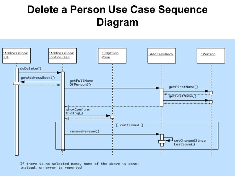 Delete a Person Use Case Sequence Diagram
