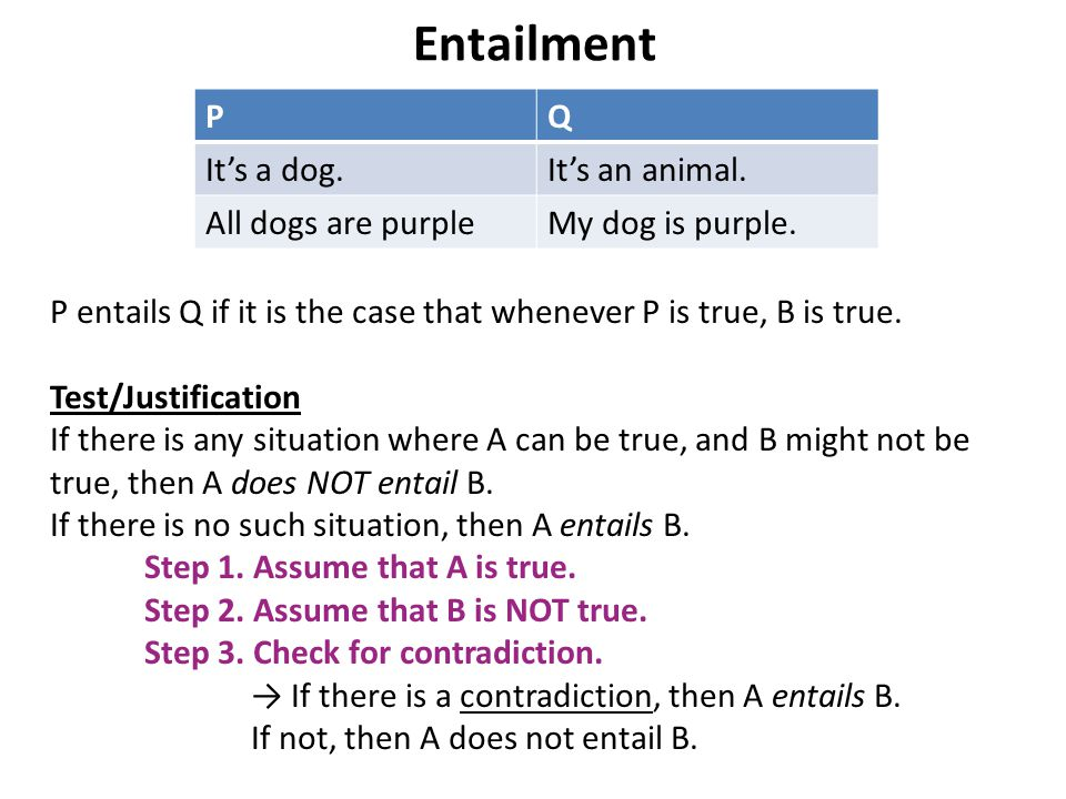 Entailment PQ It's a dog.It's an animal. All dogs are purpleMy dog is purple.
