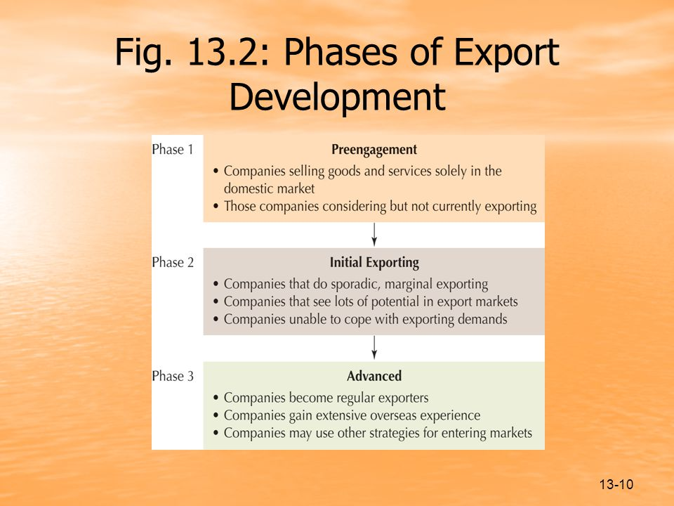 13-10 Fig. 13.2: Phases of Export Development