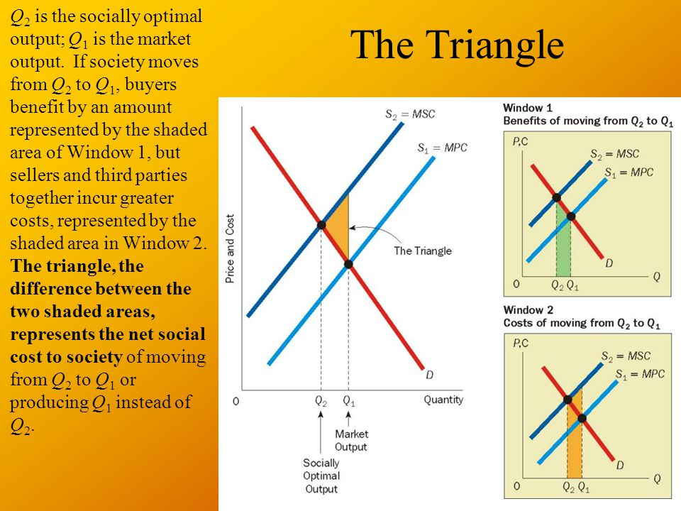 The Triangle Q 2 is the socially optimal output; Q 1 is the market output.