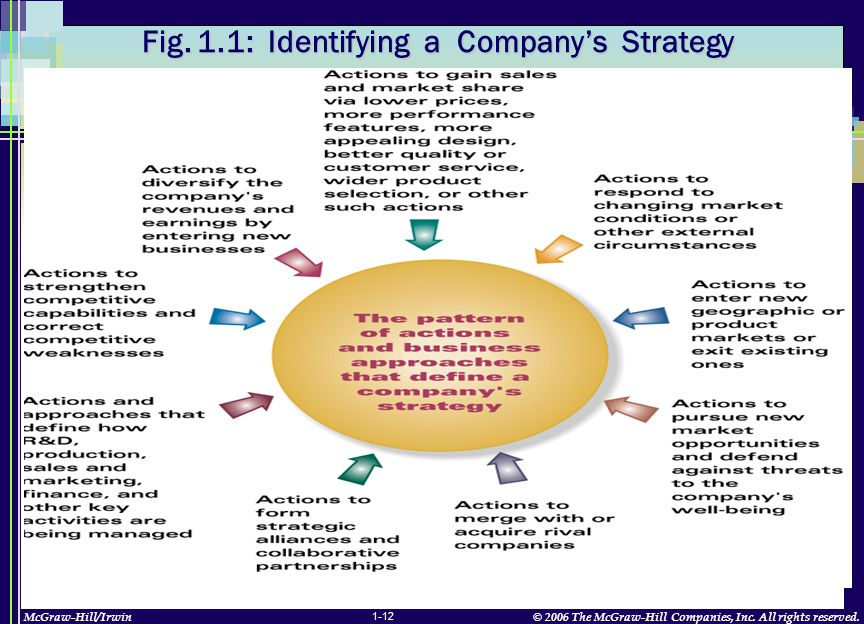 McGraw-Hill/Irwin© 2006 The McGraw-Hill Companies, Inc. All rights reserved. 1-12 Fig. 1.1: Identifying a Company's Strategy