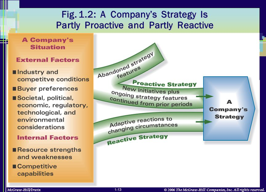 McGraw-Hill/Irwin© 2006 The McGraw-Hill Companies, Inc. All rights reserved. 1-13 Fig. 1.2: A Company's Strategy Is Partly Proactive and Partly Reacti