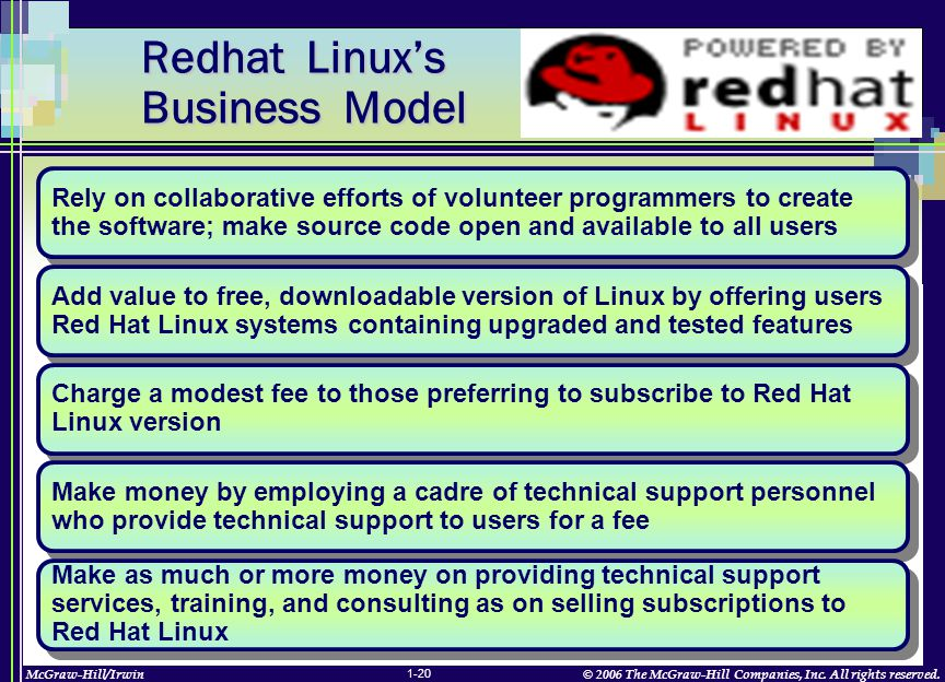 McGraw-Hill/Irwin© 2006 The McGraw-Hill Companies, Inc. All rights reserved. 1-20 Redhat Linux's Business Model Redhat Linux's Business Model Rely on