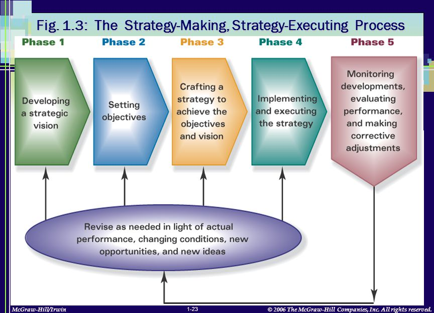 McGraw-Hill/Irwin© 2006 The McGraw-Hill Companies, Inc. All rights reserved. 1-23 Fig. 1.3: The Strategy-Making, Strategy-Executing Process