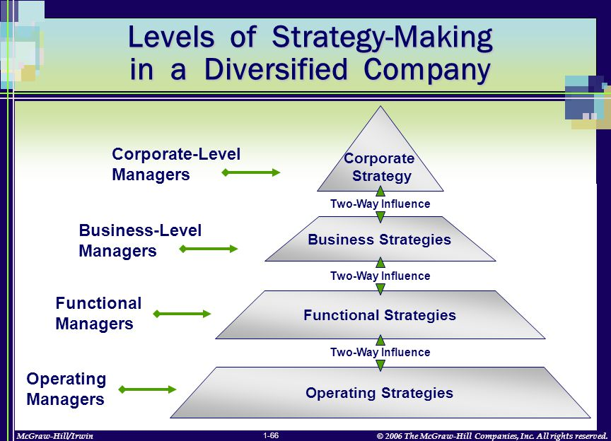 McGraw-Hill/Irwin© 2006 The McGraw-Hill Companies, Inc. All rights reserved. 1-66 Levels of Strategy-Making in a Diversified Company Corporate Strateg