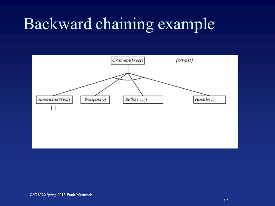 77 CSC 8520 Spring 2013. Paula Matuszek Backward chaining example
