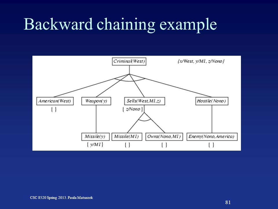 81 CSC 8520 Spring 2013. Paula Matuszek Backward chaining example