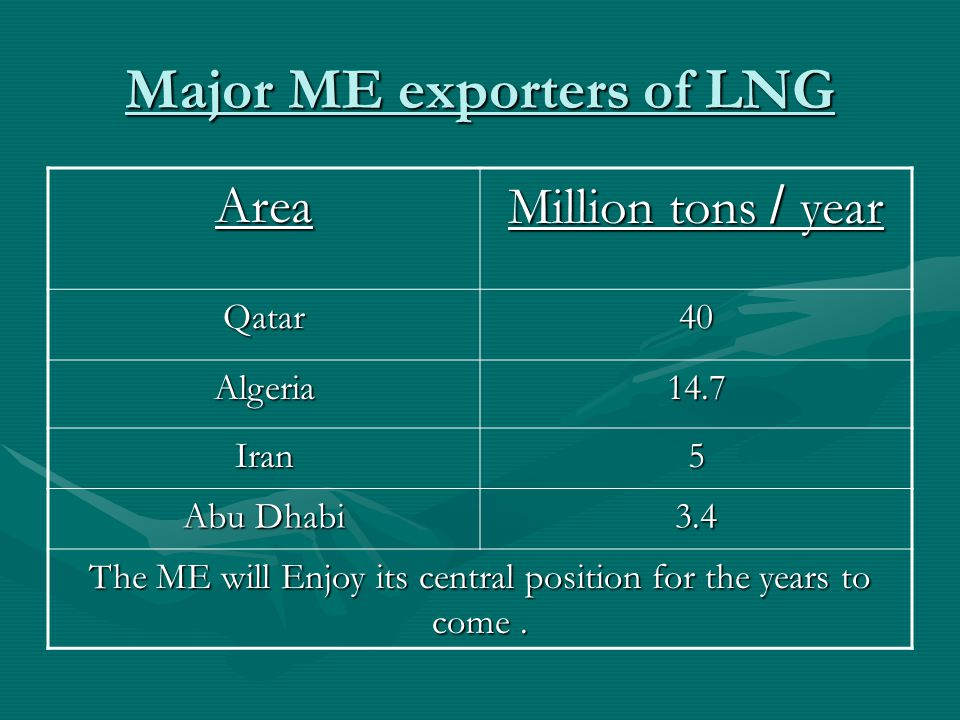 Major ME exporters of LNG Area Million tons / year Qatar40 Algeria14.7 Iran5 Abu Dhabi 3.4 The ME will Enjoy its central position for the years to come.