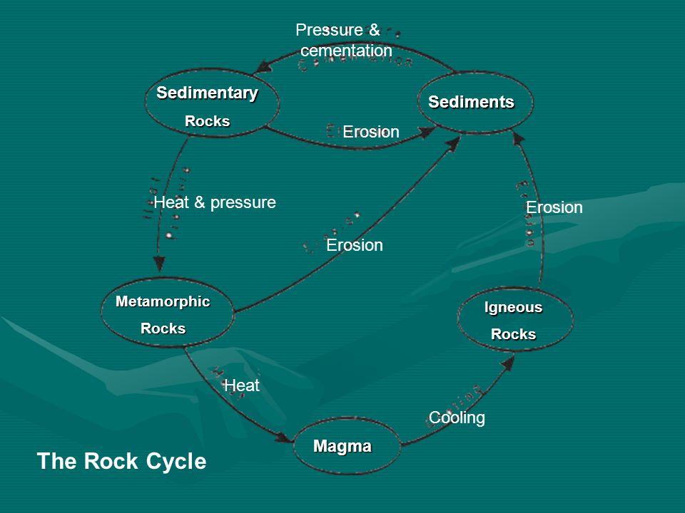 Magma IgneousRocks Sediments MetamorphicRocks SedimentaryRocks The Rock Cycle Cooling Erosion Pressure & cementation Heat & pressure Heat