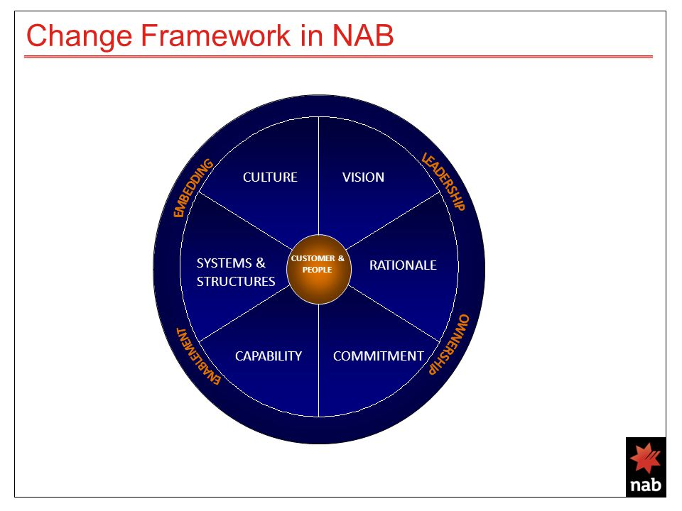 Change Framework in NAB CUSTOMER & PEOPLE VISION RATIONALE COMMITMENTCAPABILITY SYSTEMS & STRUCTURES CULTURE