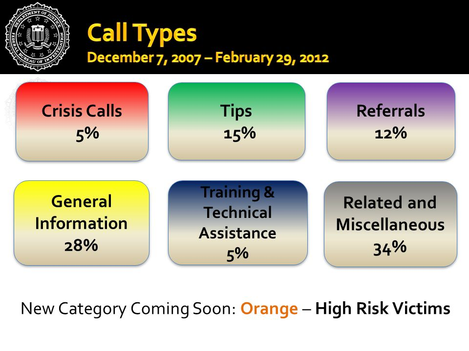 Crisis Calls 5% Crisis Calls 5% Tips 15% Tips 15% Referrals 12% Referrals 12% General Information 28% General Information 28% Training & Technical Assistance 5% Training & Technical Assistance 5% Related and Miscellaneous 34% Related and Miscellaneous 34% New Category Coming Soon: Orange – High Risk Victims