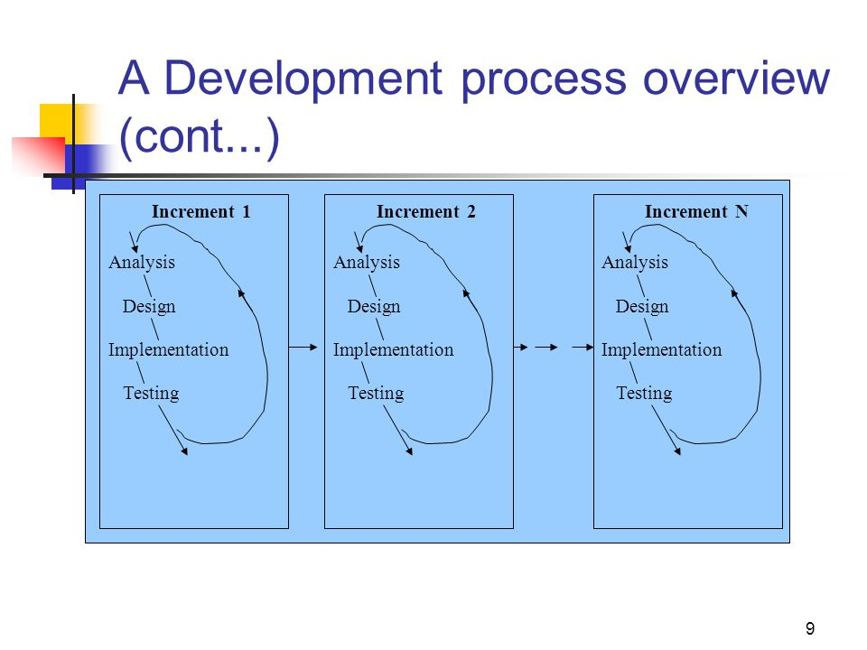 10 A Development process overview (cont...) Object-oriented development is particularly well suited to evolutionary development because OO analysis, design and implementation entail the successive refinement of a single model.