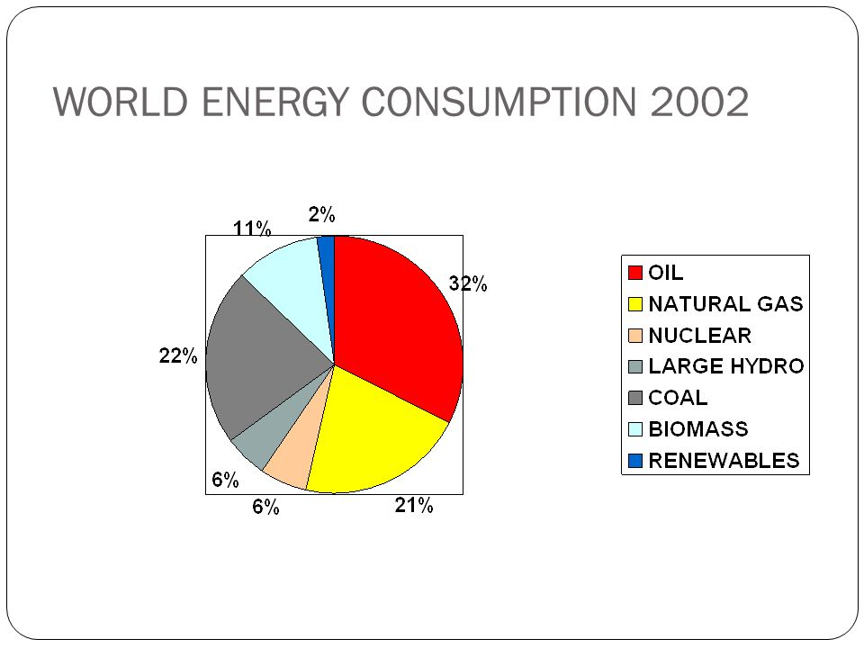 WORLD ENERGY CONSUMPTION 2002