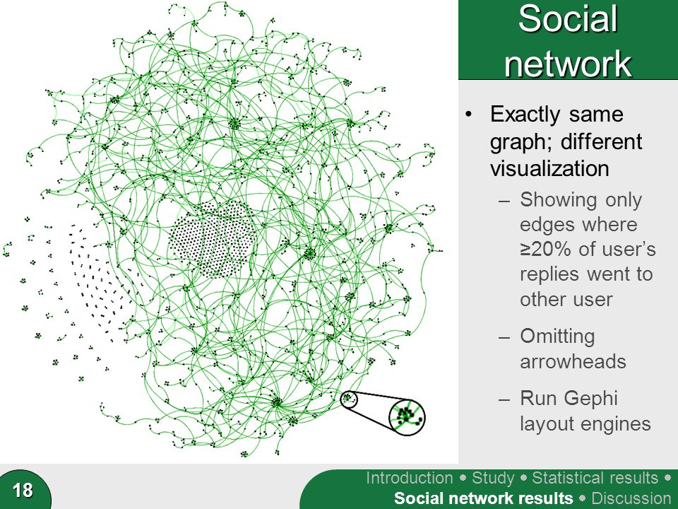 18 Social network Exactly same graph; different visualization –Showing only edges where ≥20% of user's replies went to other user –Omitting arrowheads –Run Gephi layout engines Introduction  Study  Statistical results  Social network results  Discussion