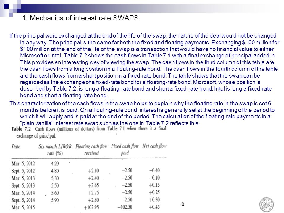 1. Mechanics of interest rate SWAPS If the principal were exchanged at the end of the life of the swap, the nature of the deal would not be changed in