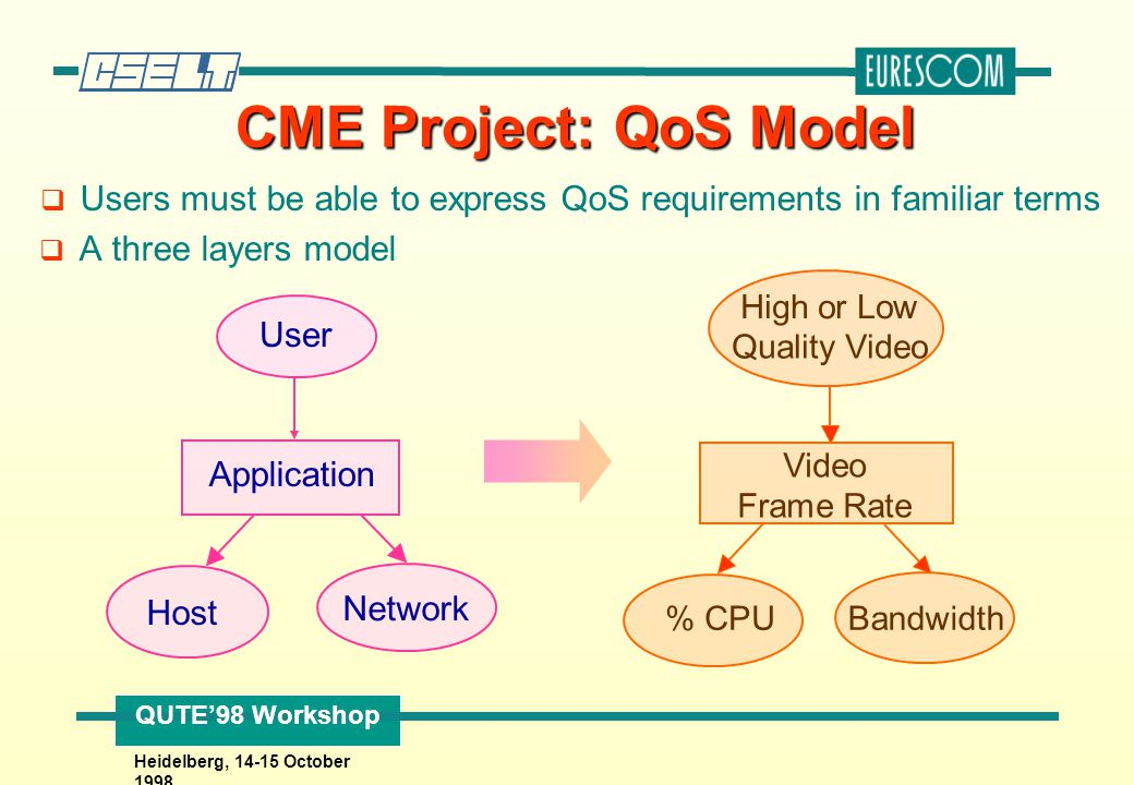 QUTE'98 Workshop Heidelberg, 14-15 October 1998 CME Project: QoS Model q Users must be able to express QoS requirements in familiar terms q A three la