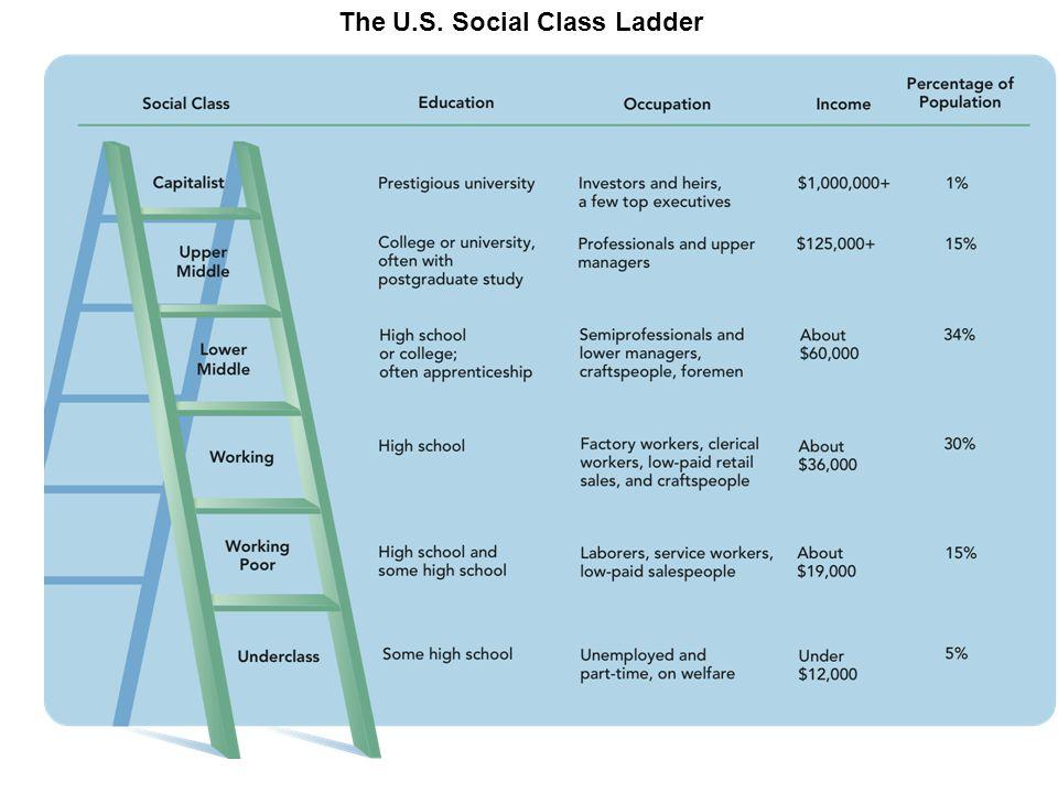 The U.S. Social Class Ladder