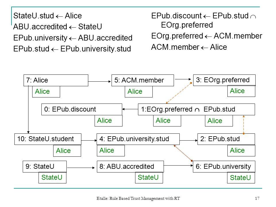 Etalle: Rule Based Trust Management with RT 17 StateU.stud  Alice ABU.accredited  StateU EPub.university  ABU.accredited EPub.stud  EPub.university.stud EPub.discount  EPub.stud  EOrg.preferred EOrg.preferred  ACM.member ACM.member  Alice 2: EPub.stud4: EPub.university.stud 6: EPub.university8: ABU.accredited9: StateU StateU 10: StateU.student 0: EPub.discount 1:EOrg.preferred  EPub.stud 3: EOrg.preferred 5: ACM.member7: Alice Alice