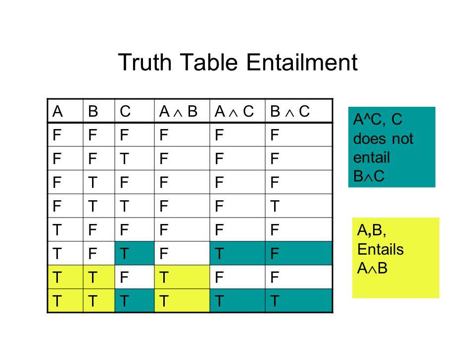 Truth Table Entailment ABC A  BA  CB  C FFFFFF FFTFFF FTFFFF FTTFFT TFFFFF TFTFTF TTFTFF TTTTTT A,B, Entails A  B A^C, C does not entail B  C