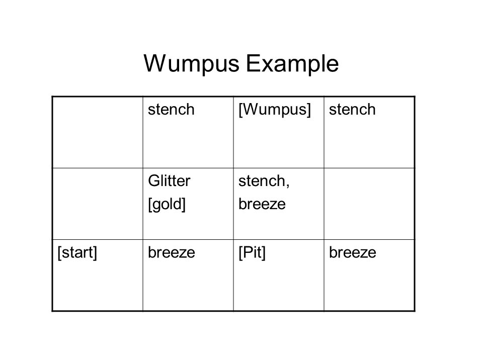 Wumpus Example stench[Wumpus]stench Glitter [gold] stench, breeze [start]breeze[Pit]breeze