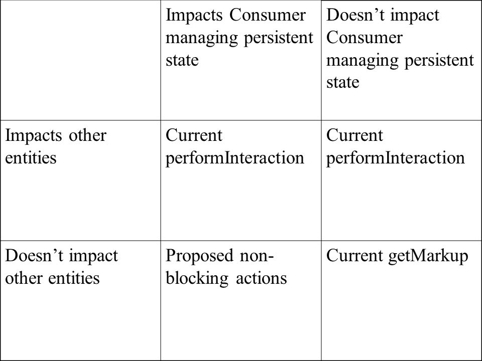Impacts Consumer managing persistent state Doesn't impact Consumer managing persistent state Impacts other entities Current performInteraction Doesn't impact other entities Proposed non- blocking actions Current getMarkup