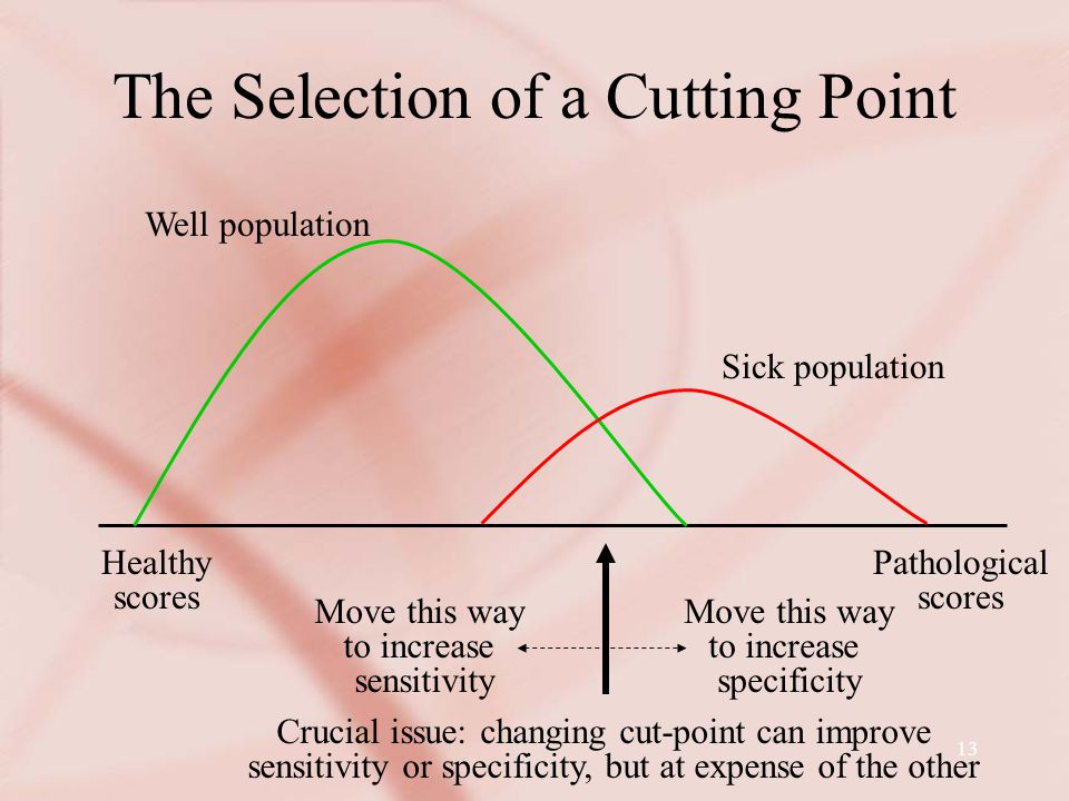 13 The Selection of a Cutting Point Pathological scores Healthy scores Move this way to increase sensitivity Move this way to increase specificity Well population Sick population Crucial issue: changing cut-point can improve sensitivity or specificity, but at expense of the other