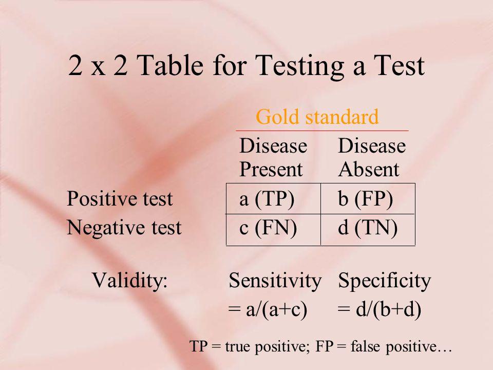 2 x 2 Table for Testing a Test Gold standard DiseaseDisease PresentAbsent Positive testa (TP)b (FP) Negative testc (FN)d (TN) Validity: SensitivitySpecificity = a/(a+c) = d/(b+d) TP = true positive; FP = false positive…