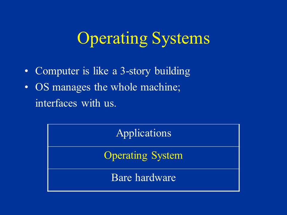 Operating Systems Computer is like a 3-story building OS manages the whole machine; interfaces with us. Applications Operating System Bare hardware