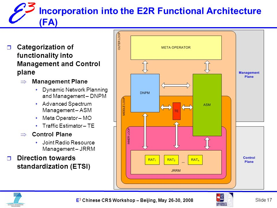 E 3 Chinese CRS Workshop – Beijing, May 26-30, 2008 Slide 17 E3E3 Incorporation into the E2R Functional Architecture (FA)  Categorization of functionality into Management and Control plane  Management Plane Dynamic Network Planning and Management – DNPM Advanced Spectrum Management – ASM Meta Operator – MO Traffic Estimator – TE  Control Plane Joint Radio Resource Management – JRRM  Direction towards standardization (ETSI)