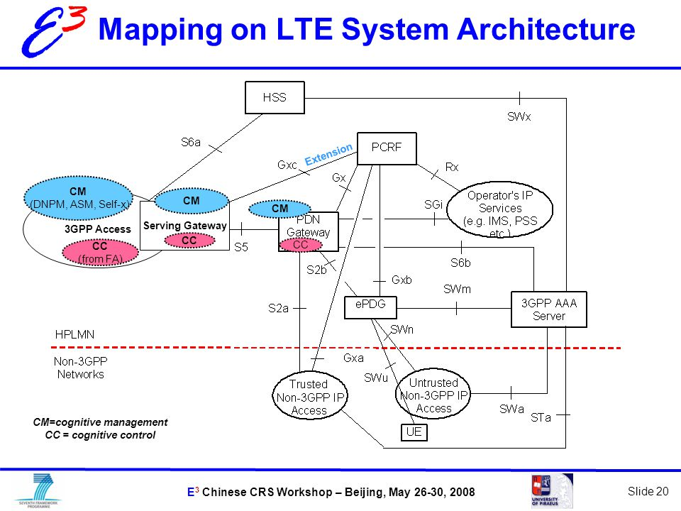 E 3 Chinese CRS Workshop – Beijing, May 26-30, 2008 Slide 20 E3E3 Mapping on LTE System Architecture 3GPP Access CM (DNPM, ASM, Self-x) CC (from FA) Serving Gateway CC CM CC CM Extension CM=cognitive management CC = cognitive control