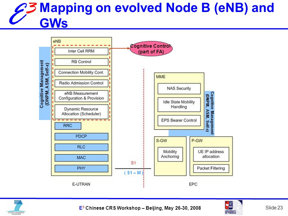 E 3 Chinese CRS Workshop – Beijing, May 26-30, 2008 Slide 23 E3E3 Cognitive Management (DNPM, ASM, Self-x) Mapping on evolved Node B (eNB) and GWs Cognitive Control (part of FA) Cognitive Management (DNPM, ASM, Self-x) ( S1 – M )