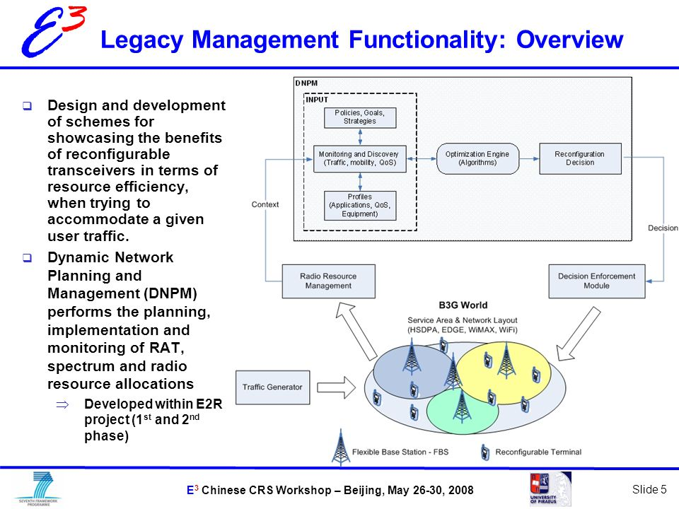 E 3 Chinese CRS Workshop – Beijing, May 26-30, 2008 Slide 5 E3E3 Legacy Management Functionality: Overview  Design and development of schemes for showcasing the benefits of reconfigurable transceivers in terms of resource efficiency, when trying to accommodate a given user traffic.