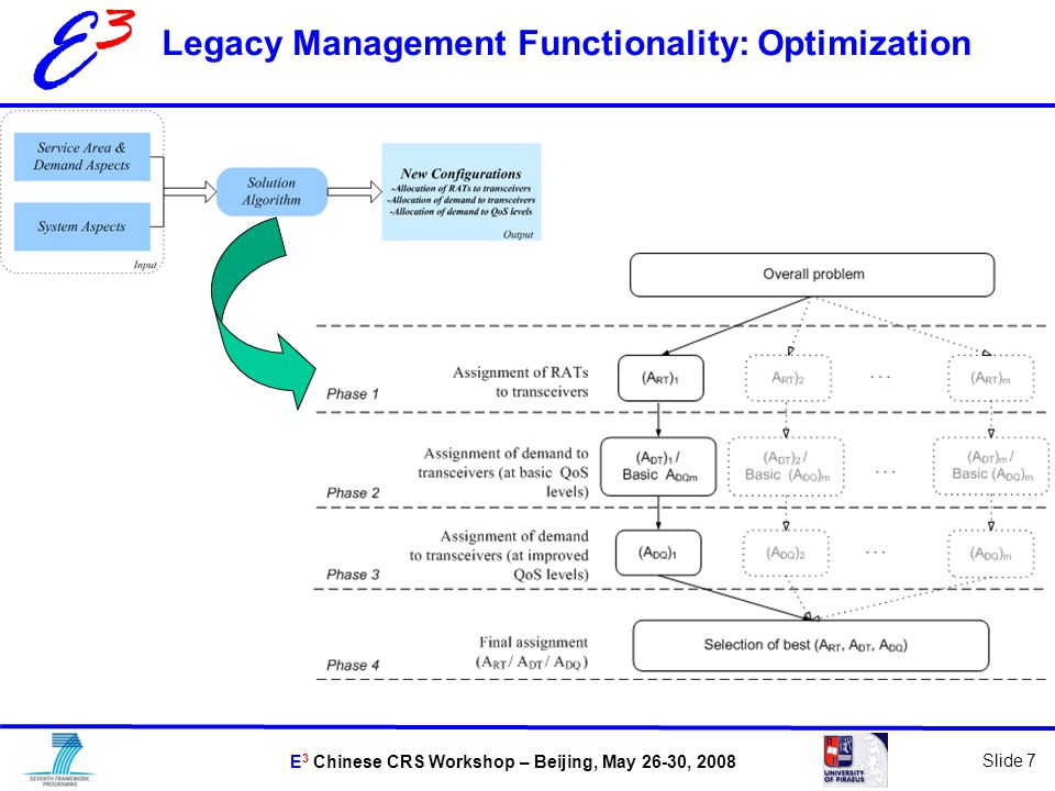 E 3 Chinese CRS Workshop – Beijing, May 26-30, 2008 Slide 7 E3E3 Legacy Management Functionality: Optimization