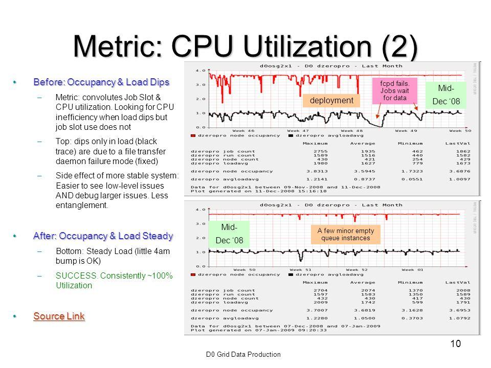 D0 Grid Data Production 10 Metric: CPU Utilization (2) Before: Occupancy & Load DipsBefore: Occupancy & Load Dips –Metric: convolutes Job Slot & CPU utilization.