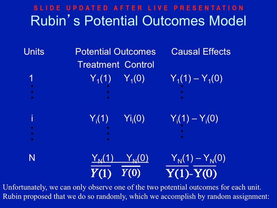 Rubin's Potential Outcomes Model Units Potential Outcomes Causal Effects Treatment Control 1 Y 1 (1) Y 1 (0) Y 1 (1) – Y 1 (0) i Y i (1) Yi i (0) Y i