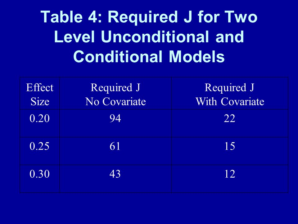 Table 4: Required J for Two Level Unconditional and Conditional Models Effect Size Required J No Covariate Required J With Covariate 0.209422 0.256115