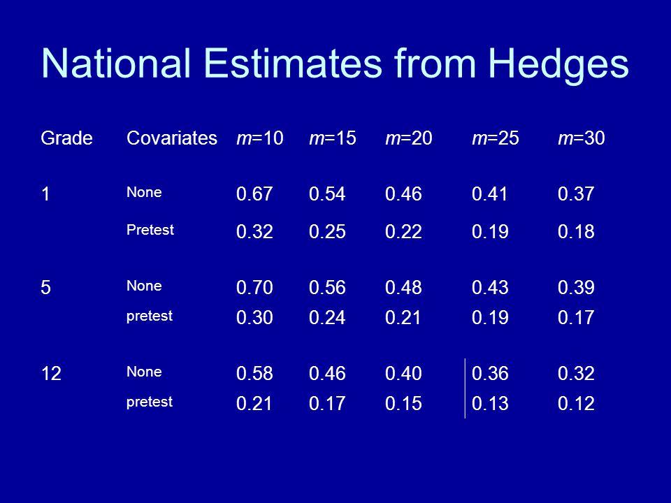 National Estimates from Hedges GradeCovariatesm=10m=15m=20m=25m=30 1 None 0.670.540.460.410.37 Pretest 0.320.250.220.190.18 5 None 0.700.560.480.430.3